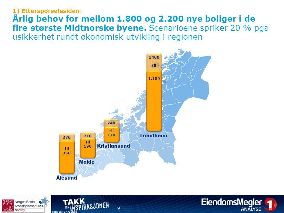Trondheim 1) Etterspørselssiden: Årlig behov for mellom 1.800 og 2.200 nye boliger i de fire største Midtnorske byene. Scenarioene spriker 20 % pga us