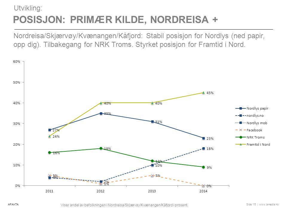 | www.amedia.noSide POSISJON: PRIMÆR KILDE, NORDREISA + 15 Utvikling: Nordreisa/Skjærvøy/Kvænangen/Kåfjord: Stabil posisjon for Nordlys (ned papir, opp dig).