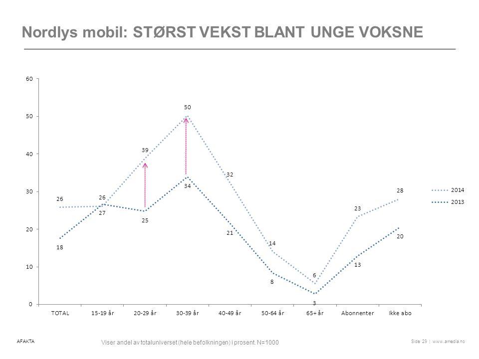 | www.amedia.noSide Nordlys mobil: STØRST VEKST BLANT UNGE VOKSNE 29 Viser andel av totaluniverset (hele befolkningen) i prosent.