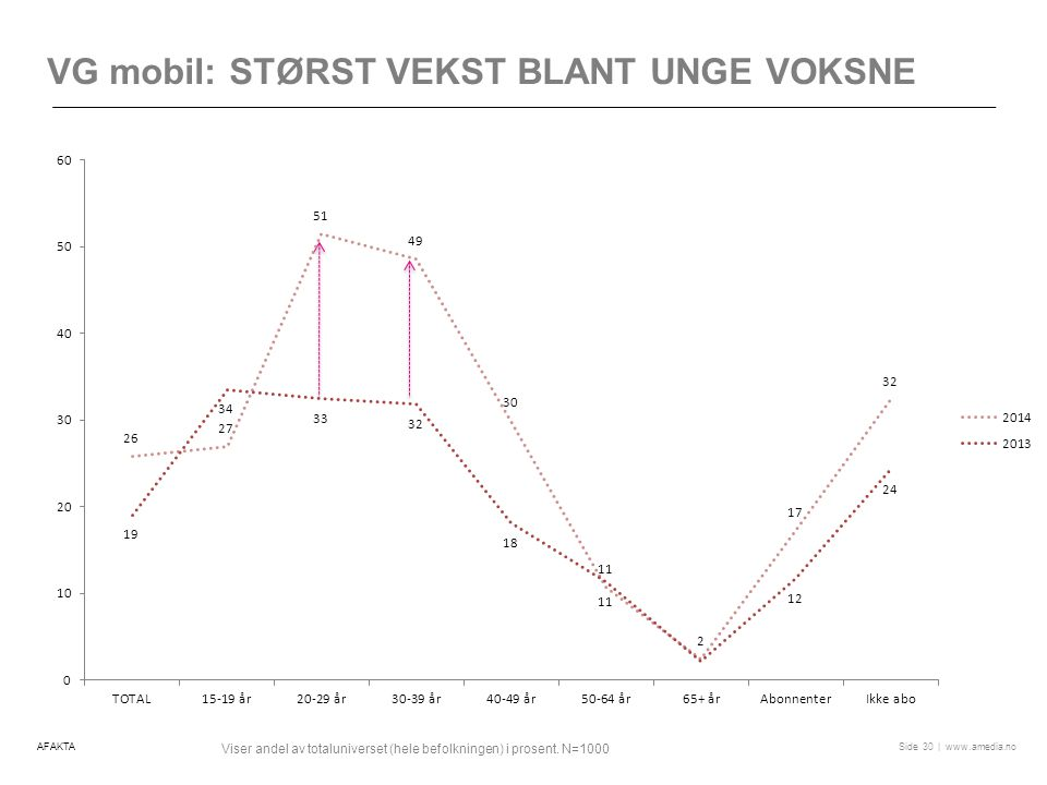 | www.amedia.noSide VG mobil: STØRST VEKST BLANT UNGE VOKSNE 30 Viser andel av totaluniverset (hele befolkningen) i prosent.