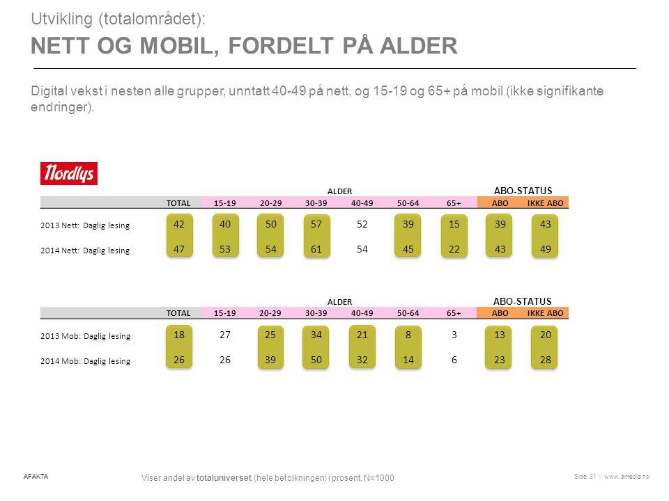 | www.amedia.noSide NETT OG MOBIL, FORDELT PÅ ALDER Utvikling (totalområdet): Digital vekst i nesten alle grupper, unntatt 40-49 på nett, og 15-19 og 65+ på mobil (ikke signifikante endringer).