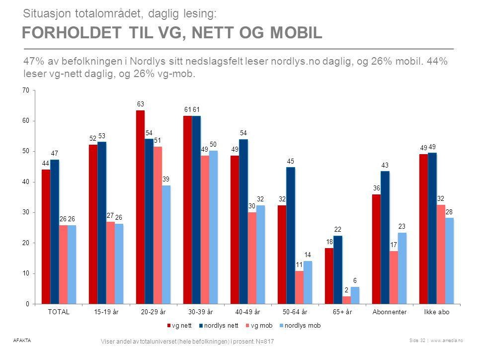 | www.amedia.noSide FORHOLDET TIL VG, NETT OG MOBIL Situasjon totalområdet, daglig lesing: 47% av befolkningen i Nordlys sitt nedslagsfelt leser nordlys.no daglig, og 26% mobil.