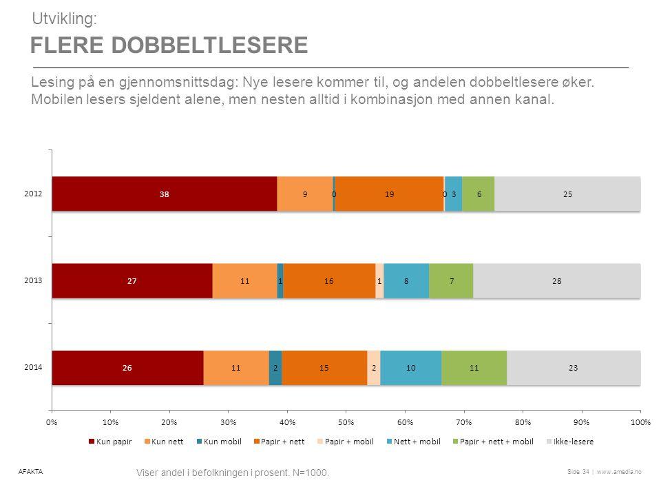 | www.amedia.noSide FLERE DOBBELTLESERE Utvikling: Lesing på en gjennomsnittsdag: Nye lesere kommer til, og andelen dobbeltlesere øker.