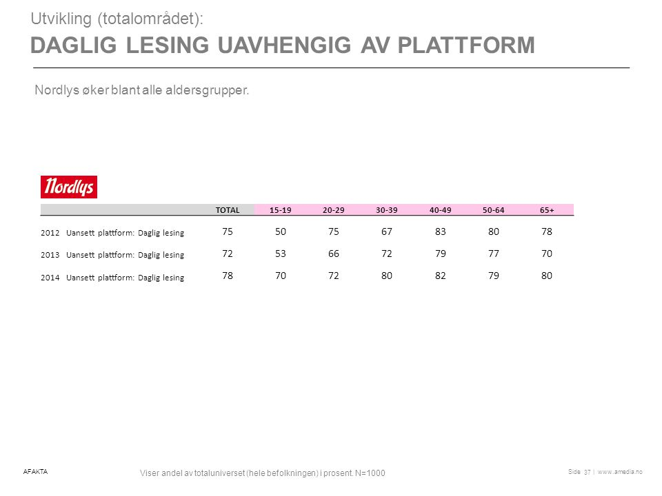| www.amedia.noSide DAGLIG LESING UAVHENGIG AV PLATTFORM Utvikling (totalområdet): Nordlys øker blant alle aldersgrupper.