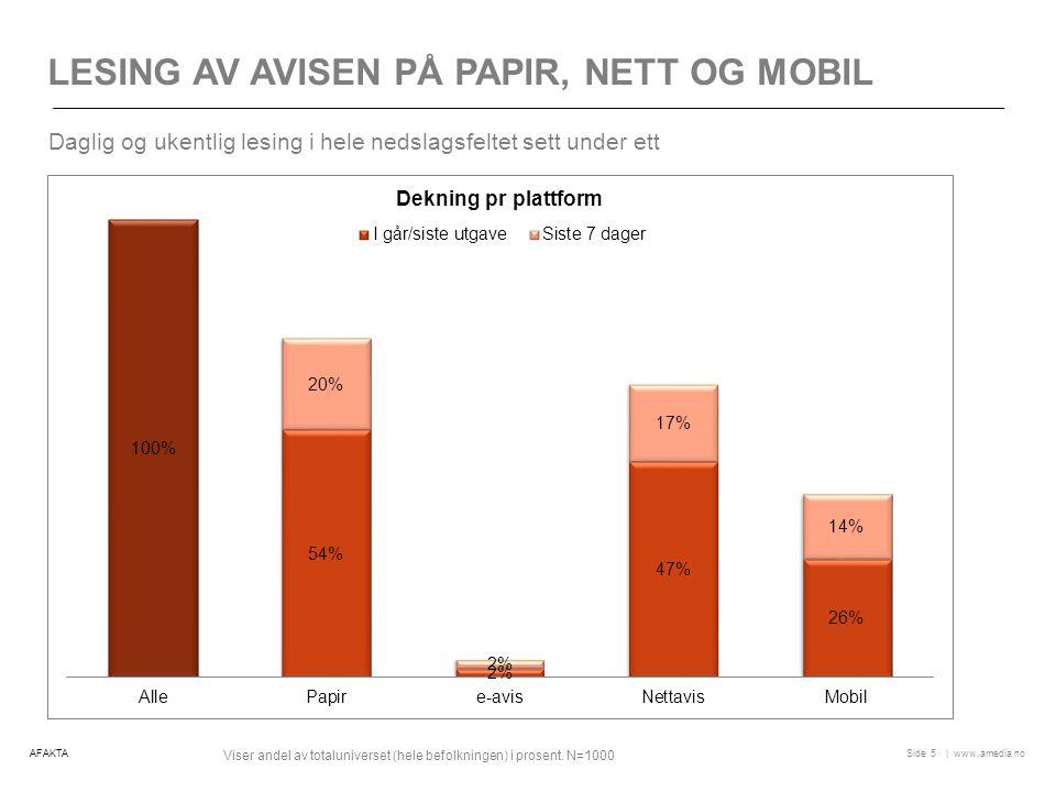 | www.amedia.noSide LESING AV AVISEN PÅ PAPIR, NETT OG MOBIL 5 Daglig og ukentlig lesing i hele nedslagsfeltet sett under ett AFAKTA Viser andel av totaluniverset (hele befolkningen) i prosent.