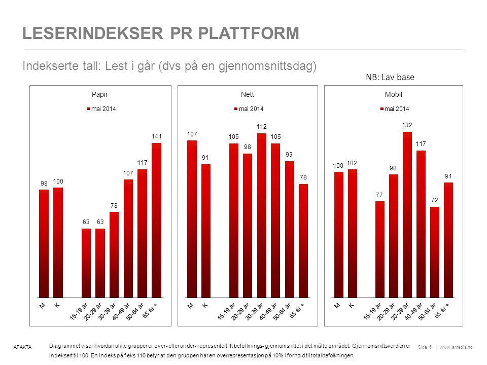   www.amedia.noSide DAGLIG LESING UAVHENGIG AV PLATTFORM Utvikling (totalområdet): Nordlys øker blant alle aldersgrupper.