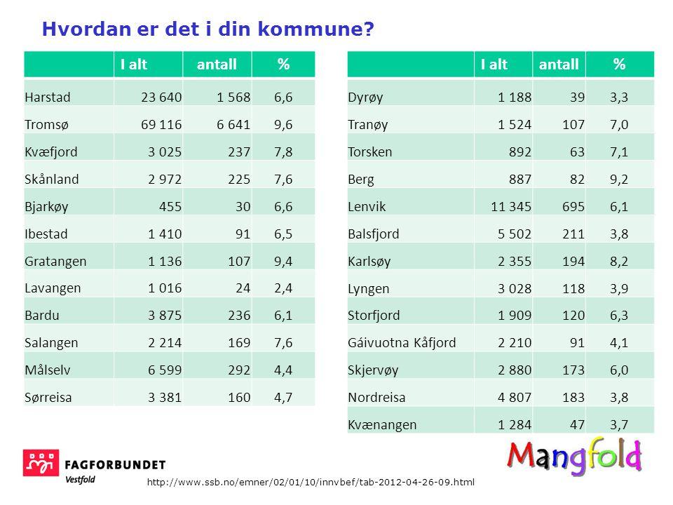 I altantall% Harstad23 6401 5686,6 Tromsø69 1166 6419,6 Kvæfjord3 025 2377,8 Skånland2 972 2257,6 Bjarkøy 455306,6 Ibestad1 410916,5 Gratangen1 136 1079,4 Lavangen1 016242,4 Bardu3 875 2366,1 Salangen2 214 1697,6 Målselv6 599 2924,4 Sørreisa3 381 1604,7 I altantall% Dyrøy1 188393,3 Tranøy1 524 1077,0 Torsken 892637,1 Berg 887829,2 Lenvik11 345 6956,1 Balsfjord5 502 2113,8 Karlsøy2 355 1948,2 Lyngen3 028 1183,9 Storfjord1 909 1206,3 Gáivuotna Kåfjord2 210914,1 Skjervøy2 880 1736,0 Nordreisa4 807 1833,8 Kvænangen1 284473,7 http://www.ssb.no/emner/02/01/10/innvbef/tab-2012-04-26-09.html innvandrere Hvordan er det i din kommune?