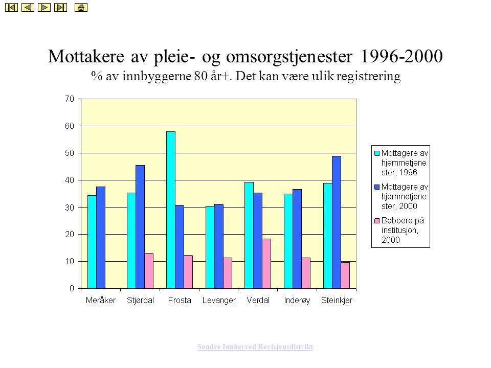 Søndre Innherred Revisjonsdistrikt Mottakere av pleie- og omsorgstjenester 1996-2000 % av innbyggerne 80 år+.