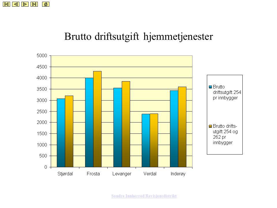 Søndre Innherred Revisjonsdistrikt Brutto driftsutgift hjemmetjenester