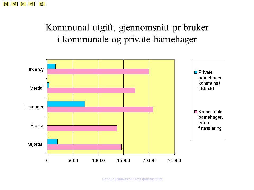 Søndre Innherred Revisjonsdistrikt Kommunal utgift, gjennomsnitt pr bruker i kommunale og private barnehager
