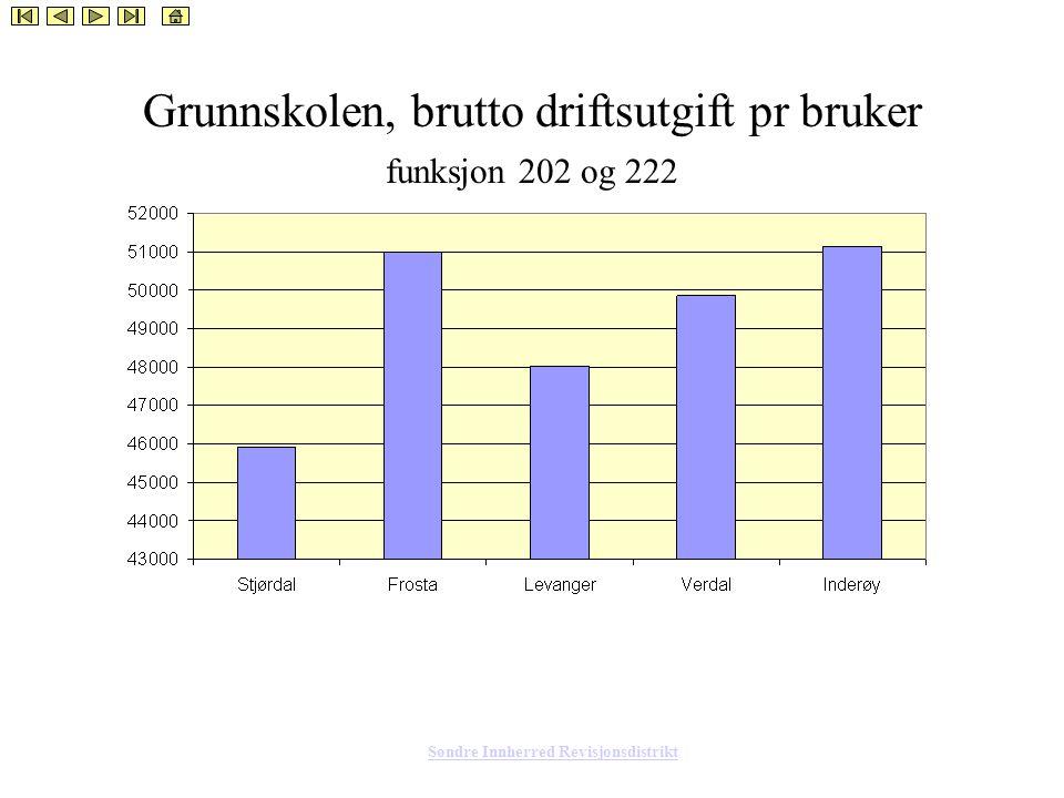 Søndre Innherred Revisjonsdistrikt Grunnskolen, brutto driftsutgift pr bruker funksjon 202 og 222