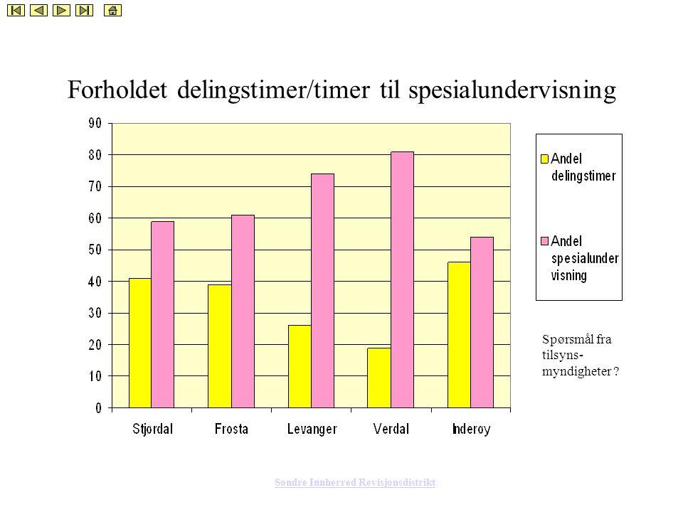 Søndre Innherred Revisjonsdistrikt Forholdet delingstimer/timer til spesialundervisning Spørsmål fra tilsyns- myndigheter