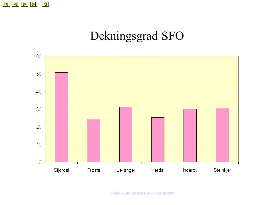 Søndre Innherred Revisjonsdistrikt Dekningsgrad SFO