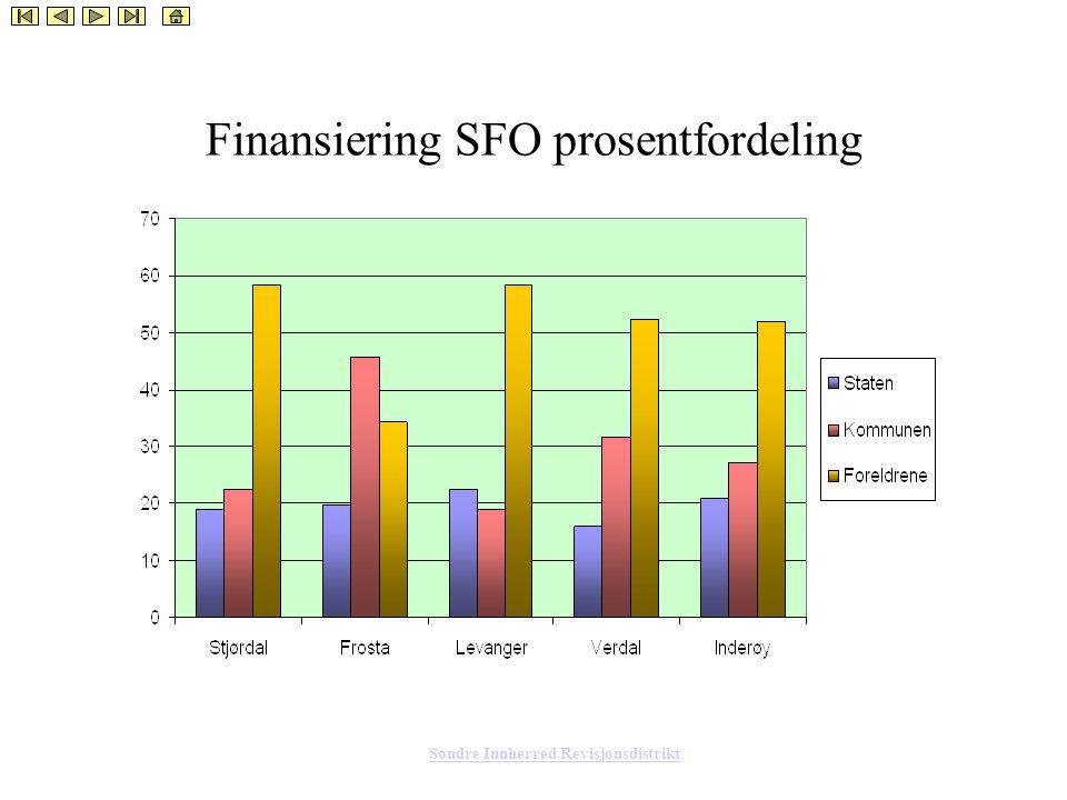 Søndre Innherred Revisjonsdistrikt Finansiering SFO prosentfordeling