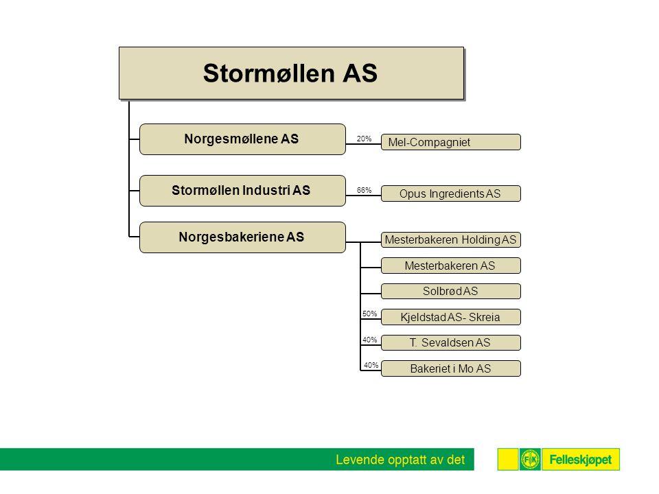 Stormøllen AS 20% 66% Norgesmøllene AS Mel-Compagniet Stormøllen Industri AS Opus Ingredients AS Norgesbakeriene AS Mesterbakeren Holding AS Mesterbak