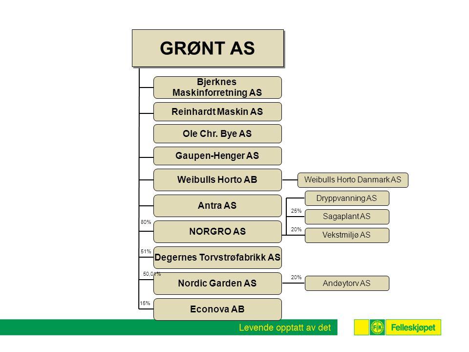 Nordic Garden AS GRØNT AS 20% 50,01% 15% 20% 51% 25% Bjerknes Maskinforretning AS Reinhardt Maskin AS Ole Chr. Bye AS Antra AS Degernes Torvstrøfabrik