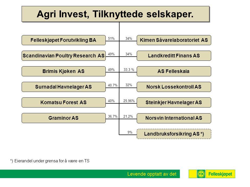 Komatsu Forest AS Graminor AS Norsvin International AS Landbruksforsikring AS *) Scandinavian Poultry Research AS 36,7% 21,2% 9% Agri Invest, Tilknytt