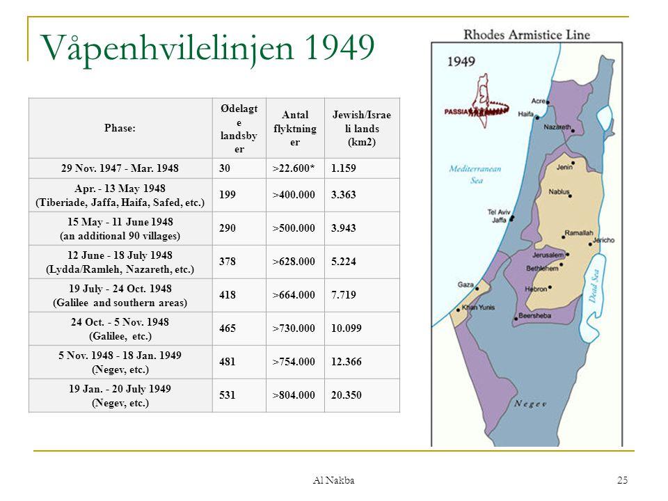 Al Nakba 25 Våpenhvilelinjen 1949 Phase: Ødelagt e landsby er Antal flyktning er Jewish/Israe li lands (km2) 29 Nov. 1947 - Mar. 194830>22.600*1.159 A