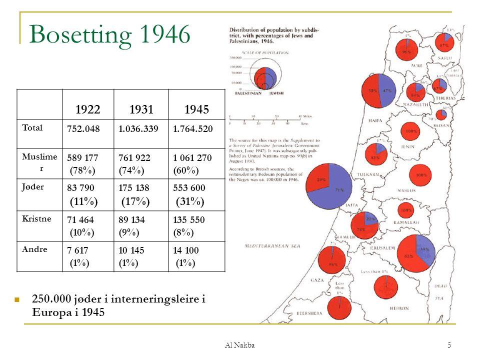 Al Nakba 5 Bosetting 1946 250.000 jøder i interneringsleire i Europa i 1945 192219311945 Total 752.0481.036.3391.764.520 Muslime r 589 177 (78%) 761 9