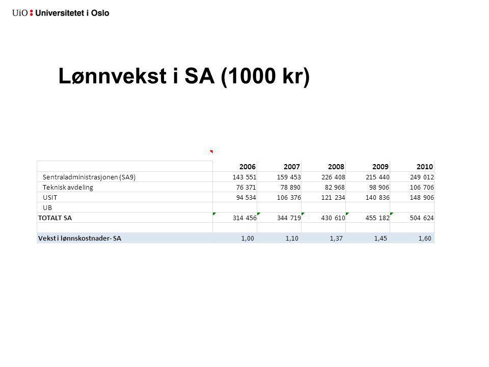 Lønnvekst i SA (1000 kr)