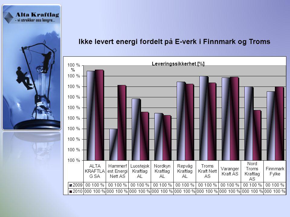 Ikke levert energi fordelt på E-verk i Finnmark og Troms
