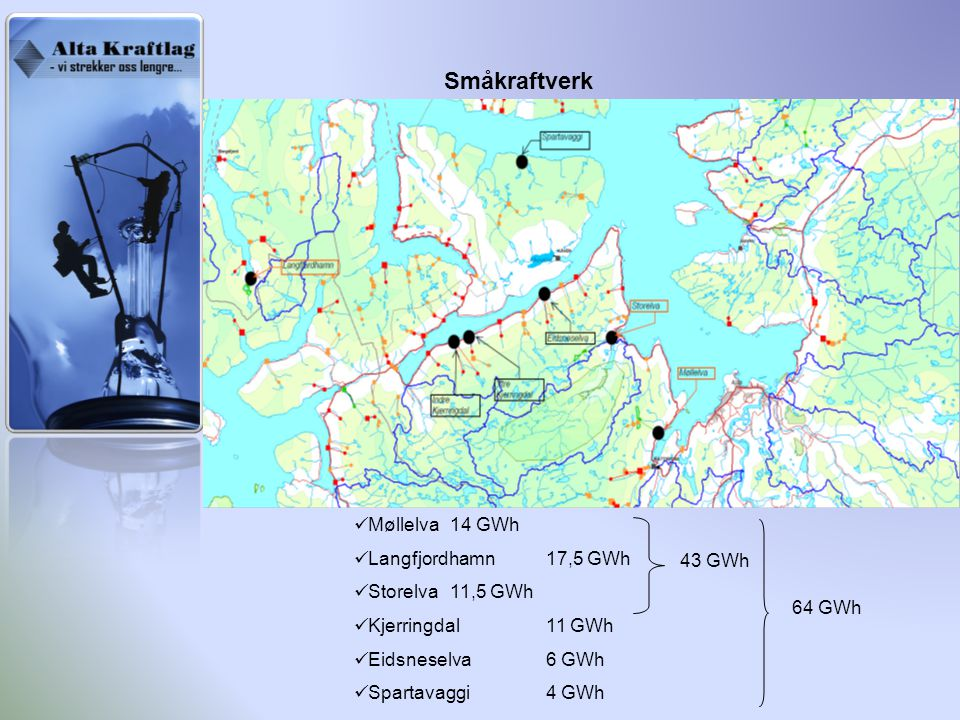 Småkraftverk Møllelva 14 GWh Langfjordhamn 17,5 GWh Storelva 11,5 GWh Kjerringdal 11 GWh Eidsneselva 6 GWh Spartavaggi 4 GWh 64 GWh 43 GWh