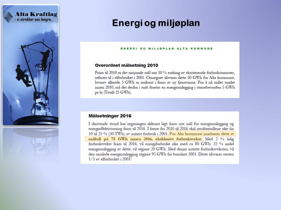 Energi og miljøplan