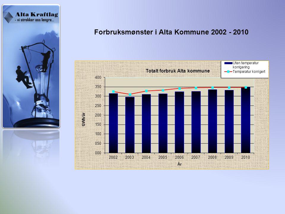 Forbruksmønster i Alta Kommune 2002 - 2010