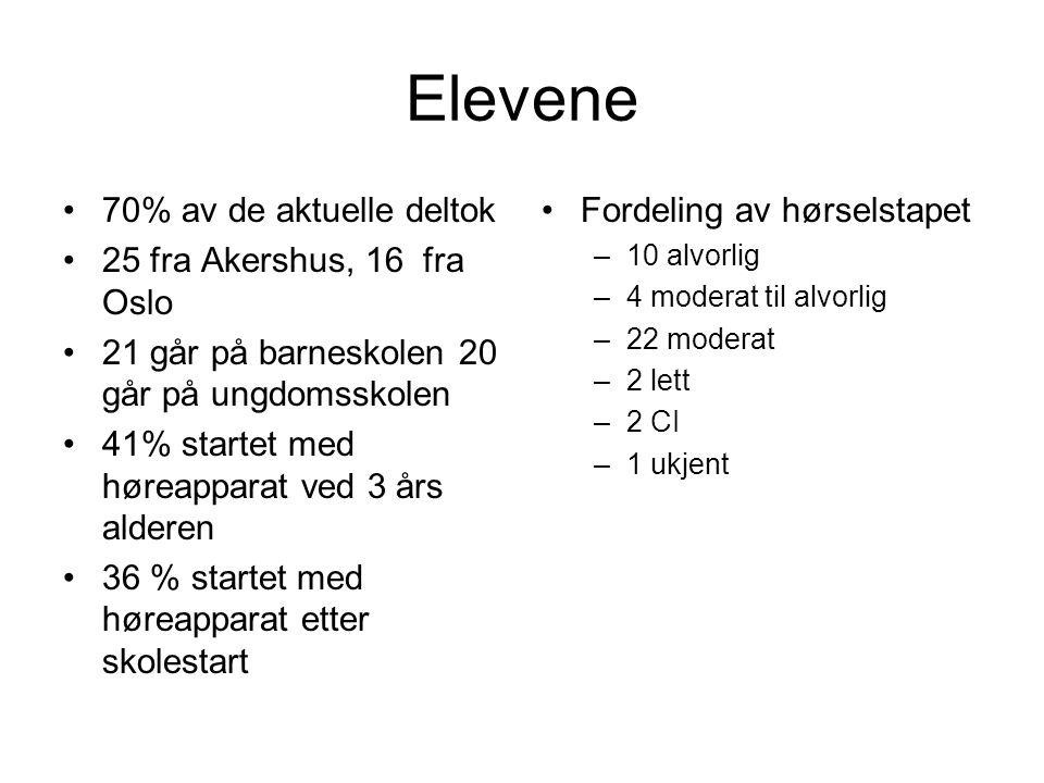 Elevene 70% av de aktuelle deltok 25 fra Akershus, 16 fra Oslo 21 går på barneskolen 20 går på ungdomsskolen 41% startet med høreapparat ved 3 års ald