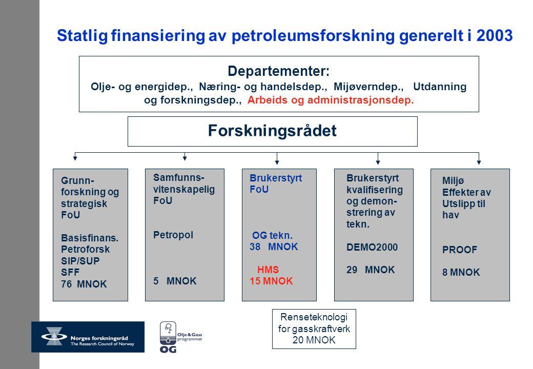 Statlig finansiering av petroleumsforskning generelt i 2003 Departementer: Olje- og energidep., Næring- og handelsdep., Mijøverndep., Utdanning og for
