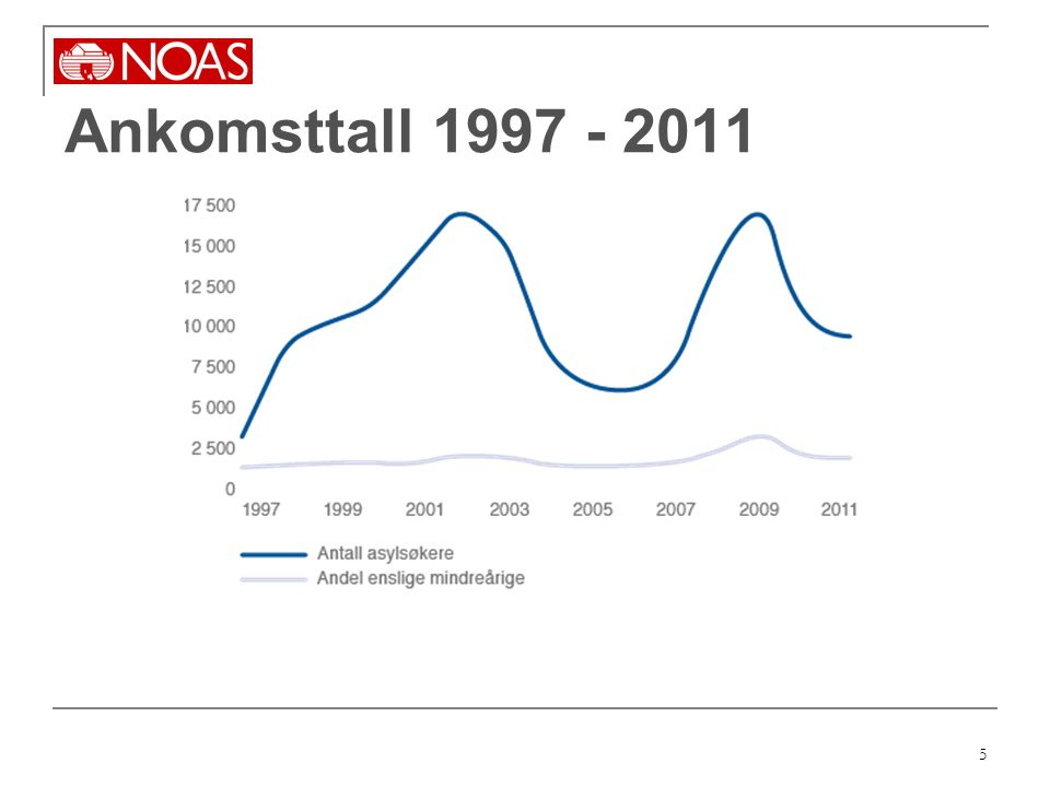 5 Ankomsttall 1997 - 2011