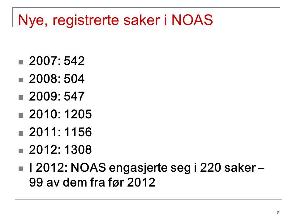 Nye, registrerte saker i NOAS 2007: 542 2008: 504 2009: 547 2010: 1205 2011: 1156 2012: 1308 I 2012: NOAS engasjerte seg i 220 saker – 99 av dem fra før 2012 8
