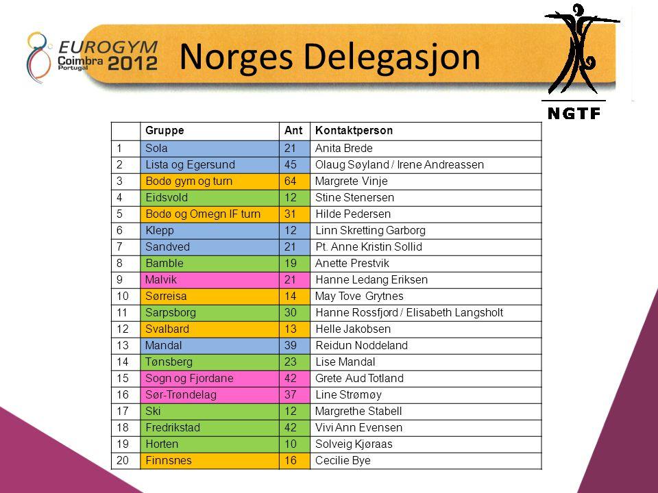 Norges Delegasjon GruppeAntKontaktperson 1Sola21Anita Brede 2Lista og Egersund45Olaug Søyland / Irene Andreassen 3Bodø gym og turn64Margrete Vinje 4Ei