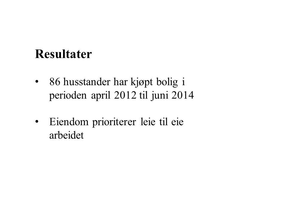 Resultater 86 husstander har kjøpt bolig i perioden april 2012 til juni 2014 Eiendom prioriterer leie til eie arbeidet