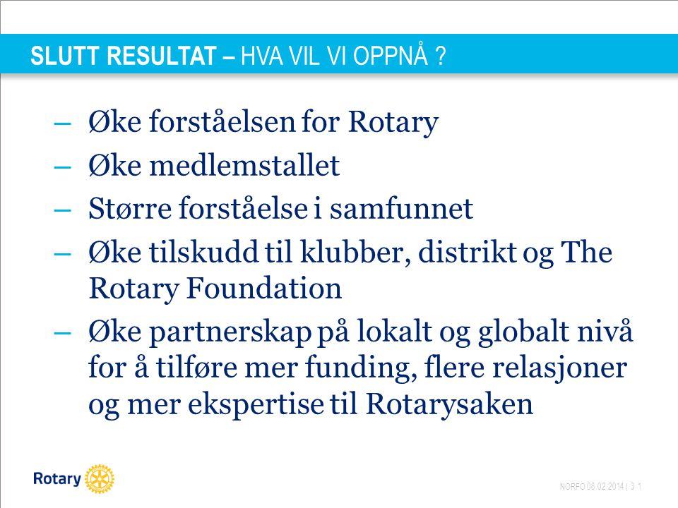 NORFO 08.02.2014 | 31 SLUTT RESULTAT – HVA VIL VI OPPNÅ .