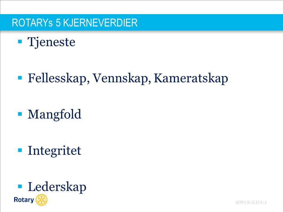 NORFO 08.02.2014   15 RESULTAT AV UNDERSØKELSEN Aldri hørt om Rotary Kjenner bare navnet Kjenner litt til Rotary