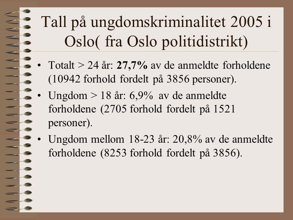 Tall på ungdomskriminalitet 2005 i Oslo( fra Oslo politidistrikt) Totalt > 24 år: 27,7% av de anmeldte forholdene (10942 forhold fordelt på 3856 personer).