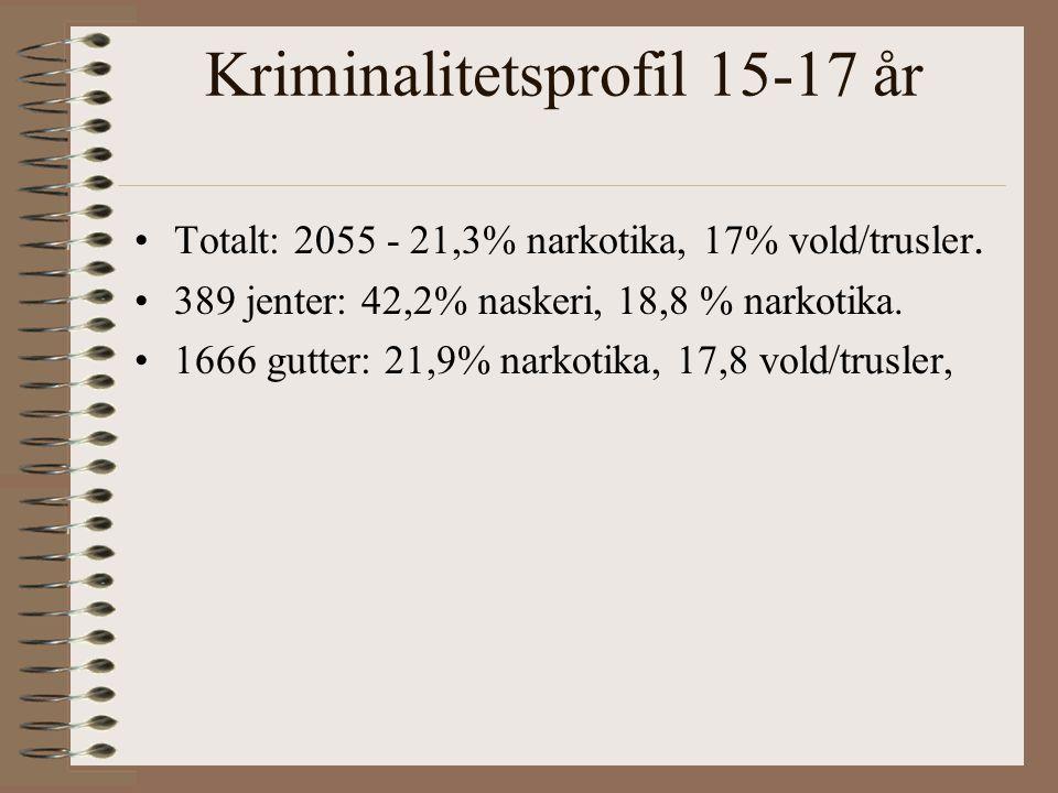 Kriminalitetsprofil 15-17 år Totalt: 2055 - 21,3% narkotika, 17% vold/trusler.