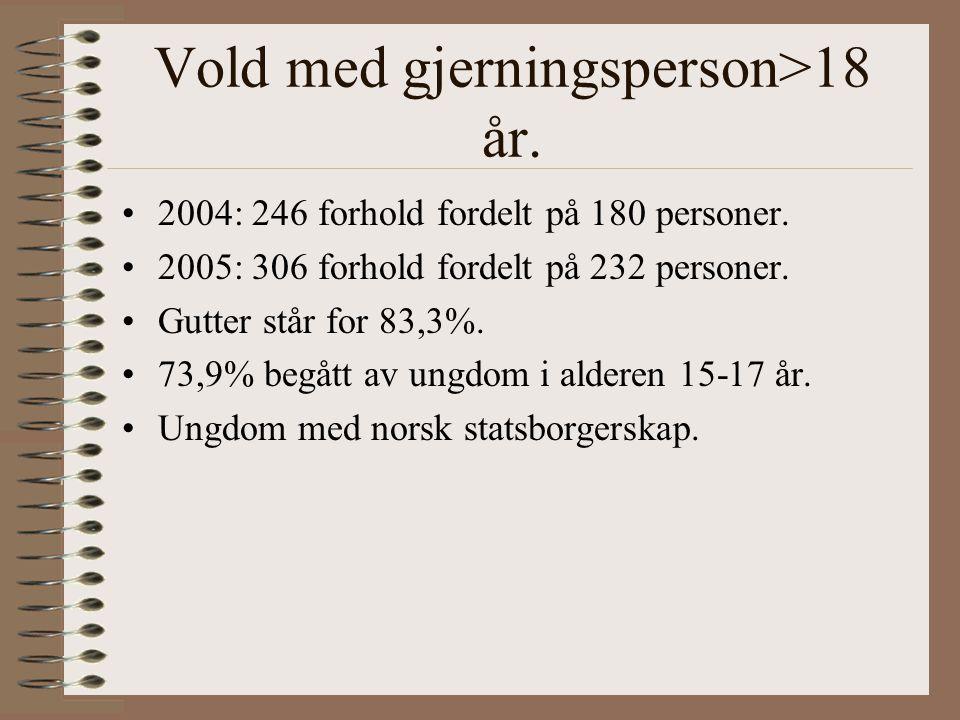 Vold med gjerningsperson>18 år.2004: 246 forhold fordelt på 180 personer.