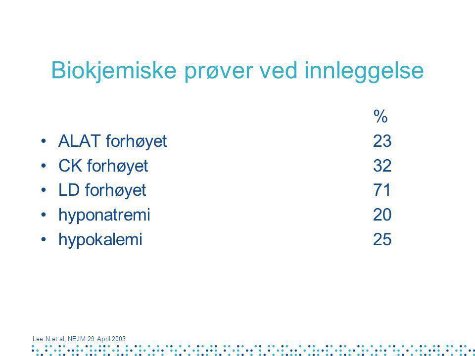 Biokjemiske prøver ved innleggelse ALAT forhøyet CK forhøyet LD forhøyet hyponatremi hypokalemi % 23 32 71 20 25 Lee N et al, NEJM 29 April 2003