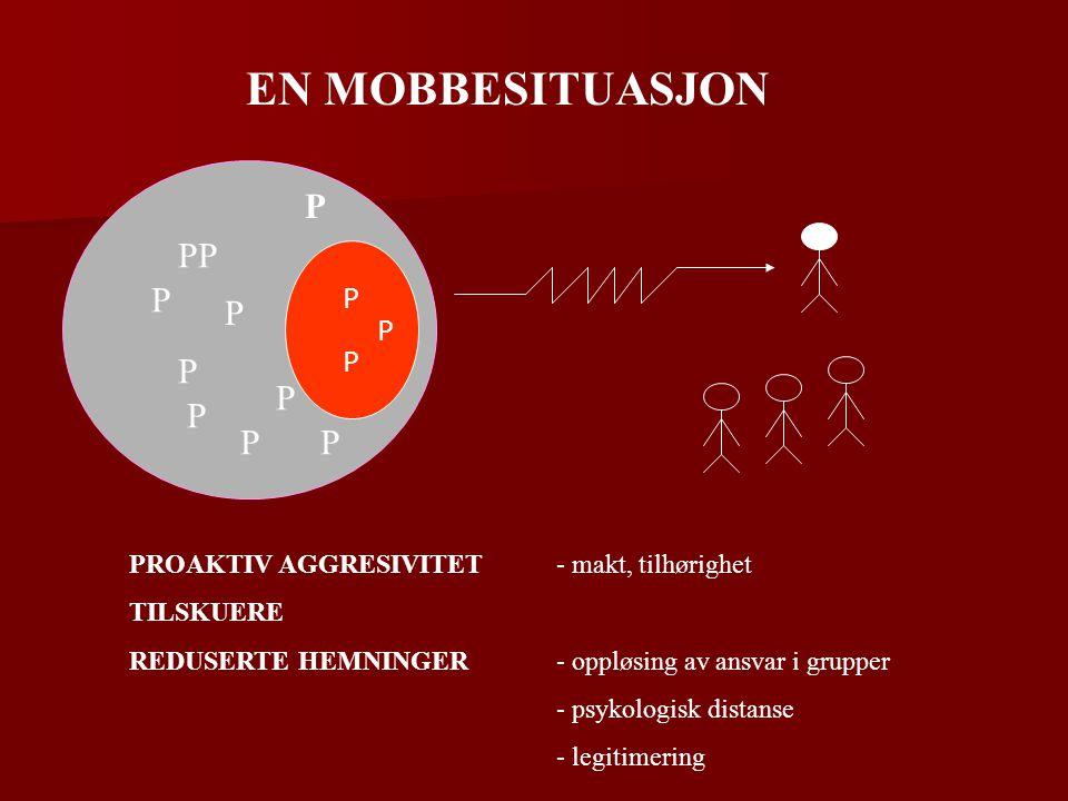 P PP P EN MOBBESITUASJON PROAKTIV AGGRESIVITET- makt, tilhørighet TILSKUERE REDUSERTE HEMNINGER- oppløsing av ansvar i grupper - psykologisk distanse