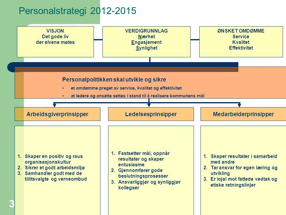 Personalstrategi 2012-2015 1.Fastsetter mål, oppnår resultater og skaper entusiasme 2.Gjennomfører gode beslutningsprosesser 3.Ansvarliggjør og synliggjør kollegaer 1.Skaper resultater i samarbeid med andre 2.Tar ansvar for egen læring og utvikling 3.Er lojal mot fattede vedtak og etiske retningslinjer 1.Skaper en positiv og raus organisasjonskultur 2.Sikrer et godt arbeidsmiljø 3.Samhandler godt med de tillitsvalgte og verneombud Personalpolitikken skal utvikle og sikre et omdømme preget av service, kvalitet og effektivitet at ledere og ansatte settes i stand til å realisere kommunens mål ØNSKET OMDØMME Service Kvalitet Effektivitet LedelsesprinsipperArbeidsgiverprinsipperMedarbeiderprinsipper VISJON Det gode liv der elvene møtes VERDIGRUNNLAG Nærhet Engasjement Synlighet 3