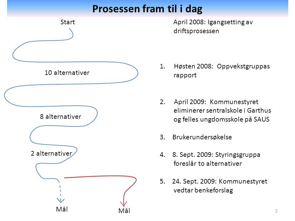 Start Mål April 2008: Igangsetting av driftsprosessen 1.