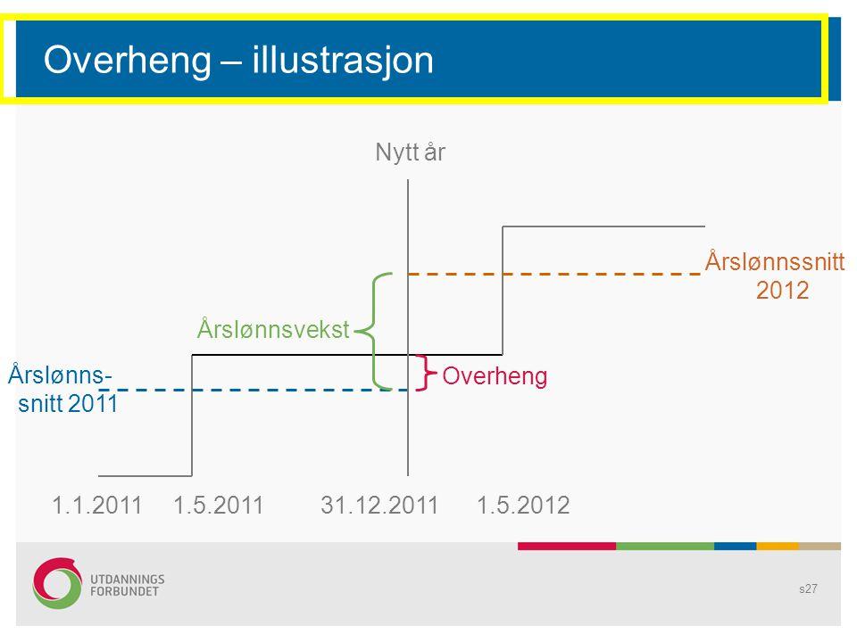 s27 Overheng – illustrasjon Nytt år 1.5.20111.1.2011 Overheng Årslønnsvekst Årslønns- snitt 2011 31.12.20111.5.2012 Årslønnssnitt 2012