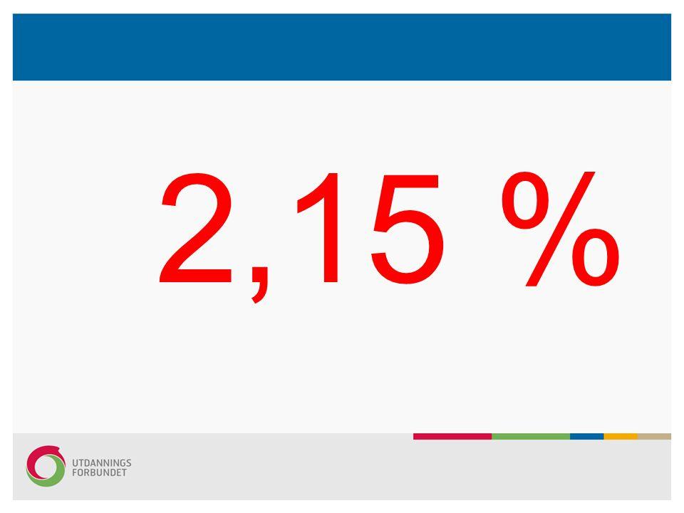 2,15 %