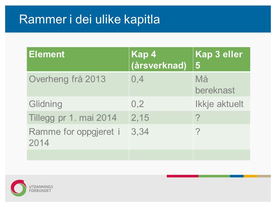 Rammer i dei ulike kapitla ElementKap 4 (årsverknad) Kap 3 eller 5 Overheng frå 20130,4Må bereknast Glidning0,2Ikkje aktuelt Tillegg pr 1. mai 20142,1