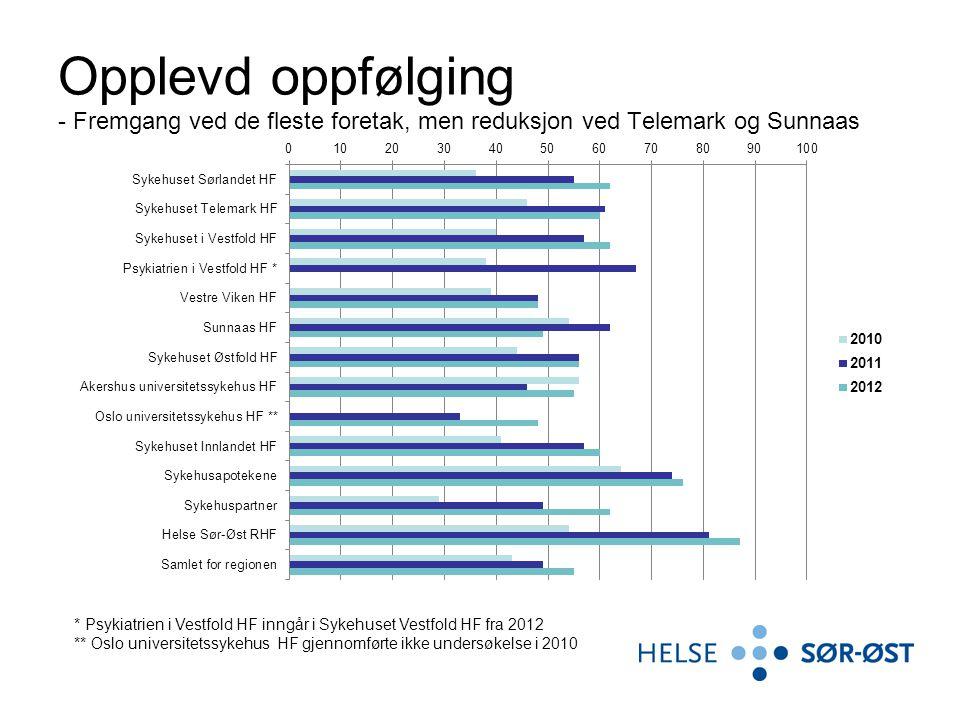 Opplevd oppfølging - Fremgang ved de fleste foretak, men reduksjon ved Telemark og Sunnaas * Psykiatrien i Vestfold HF inngår i Sykehuset Vestfold HF fra 2012 ** Oslo universitetssykehus HF gjennomførte ikke undersøkelse i 2010