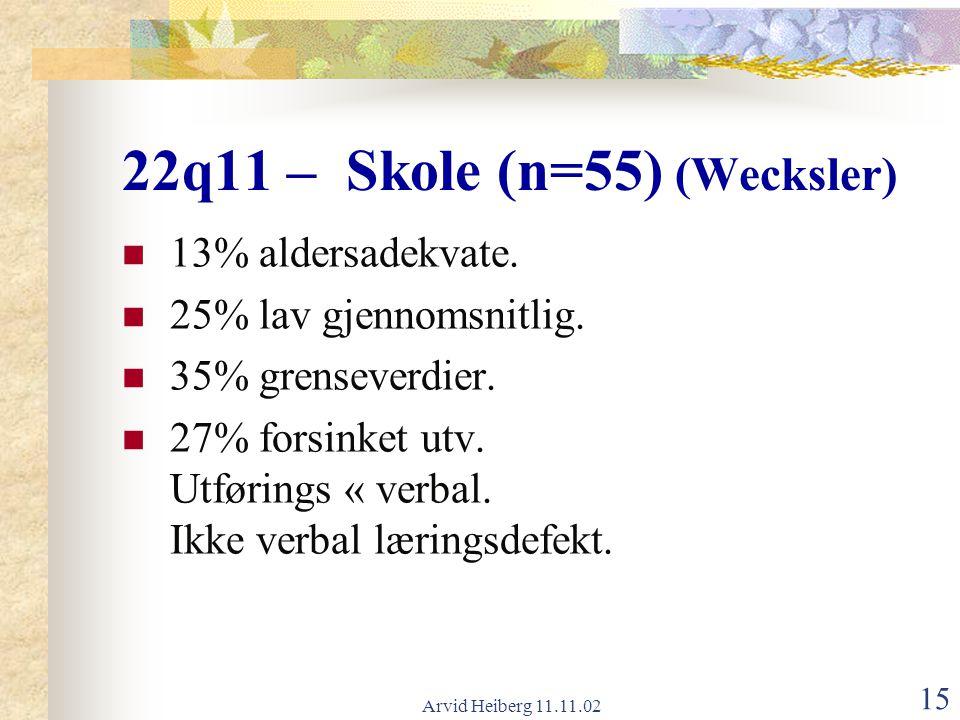 Arvid Heiberg 11.11.02 15 22q11 – Skole (n=55) (Wecksler) 13% aldersadekvate. 25% lav gjennomsnitlig. 35% grenseverdier. 27% forsinket utv. Utførings