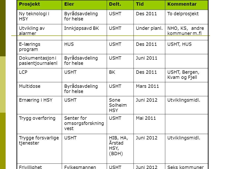 ProsjektEierDelt.TidKommentar Ny teknologi i HSY Byrådsavdeling for helse USHTDes 2011To delprosjekt Utvikling av alarmer Innkjøpsavd BKUSHTUnder plan