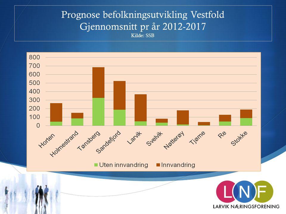 Prognose befolkningsutvikling Vestfold Gjennomsnitt pr år 2012-2017 Kilde: SSB